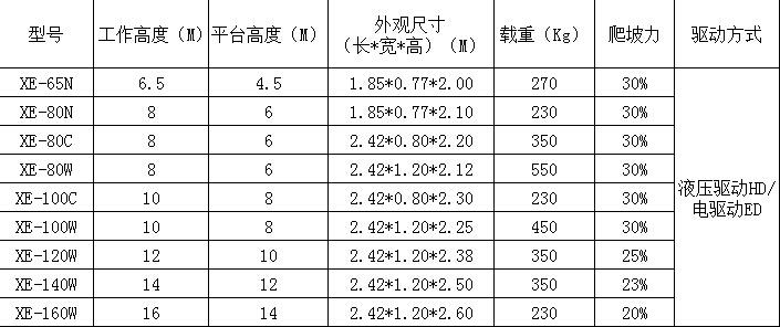 全自行剪叉式升降机参数表